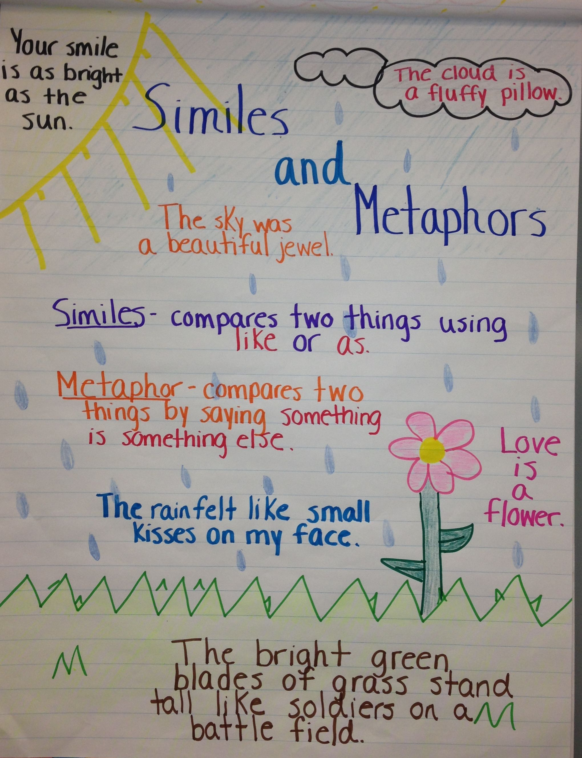 Similes And Metaphors Anchor Chart Classroom