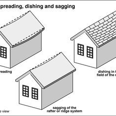 How To Fix A Sagging Roof Line Hunker Roof Lines Roof Roof Repair