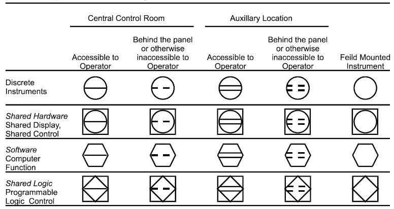instrumentation symbols of the four general pampid