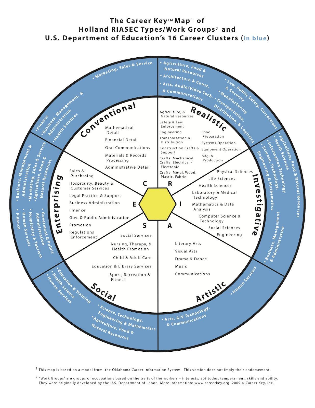 Career+Key+Career+Clusters+Map | CTE | Career clusters