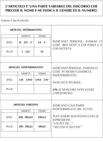 Articoli determinativi indeterminativi e partitivi for Maschile e femminile esercizi