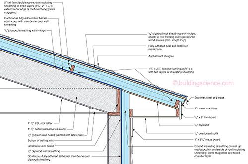 Bsi 081 Zeroing In Gutters Green House Design Build Your Own House