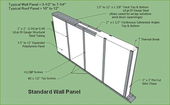 Envirosound homes prescott arizona products sips for Best sip panels