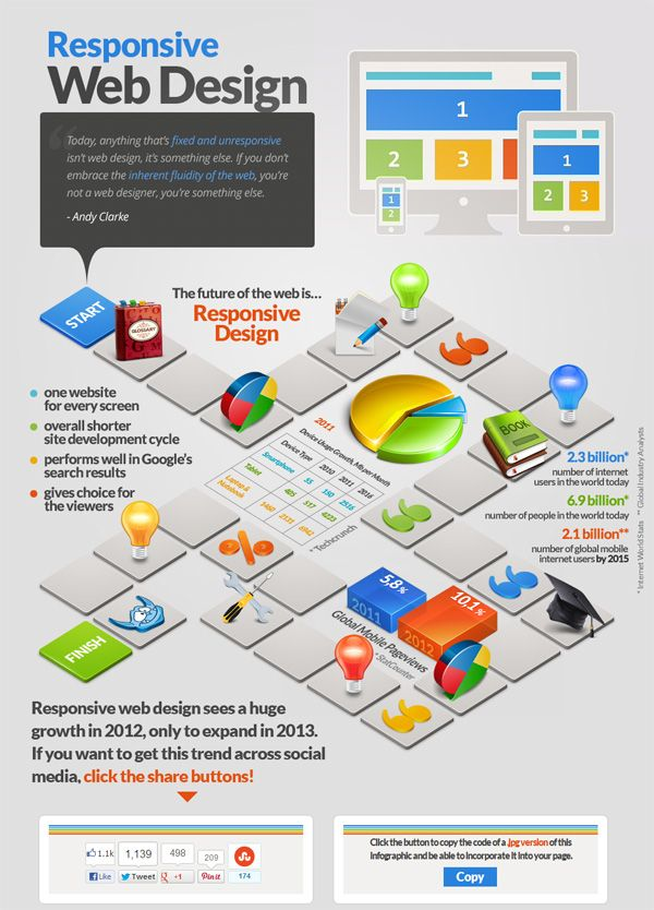 10 Infographics For Learning About Responsive Web Design Responsive Web Design Web Design Designs De Websites