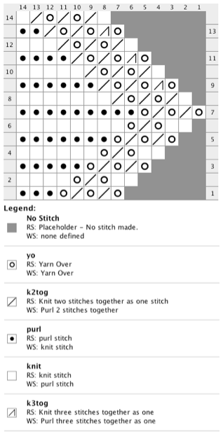 Lace Edging Knitting Pattern and Chart | a strickmuster | Pinterest ...
