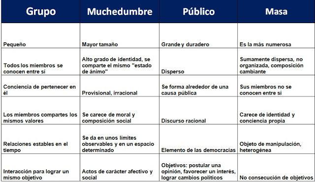 Entre Públicos Cuadro Comparativo Definiciones De Blumer Blog Posts Post Blog