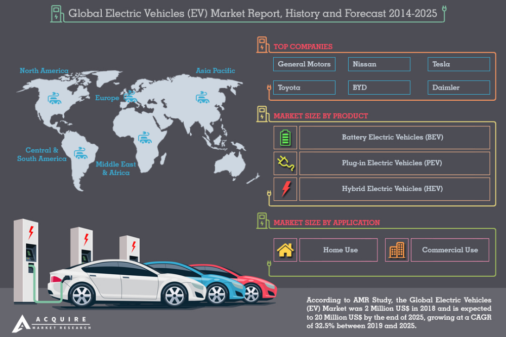 Global Electric Vehicles Market 2019 Intelligence By Players