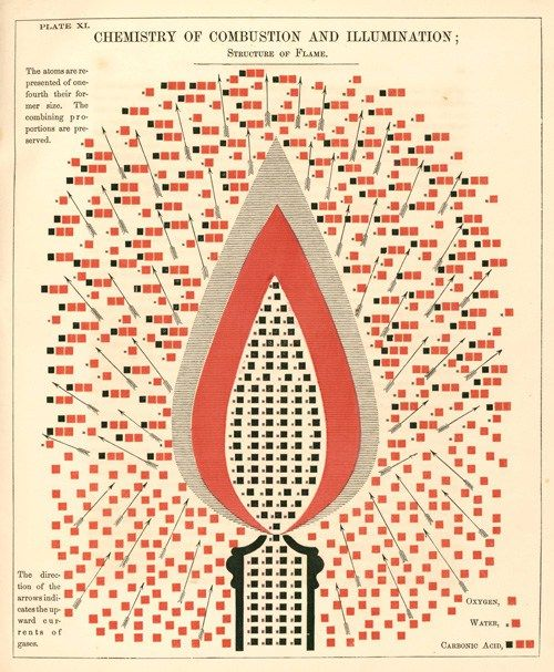 How Chemistry Works: Gorgeous Vintage Science Diagrams, 1854 by Edward Livingston Youmans – Brain Pickings