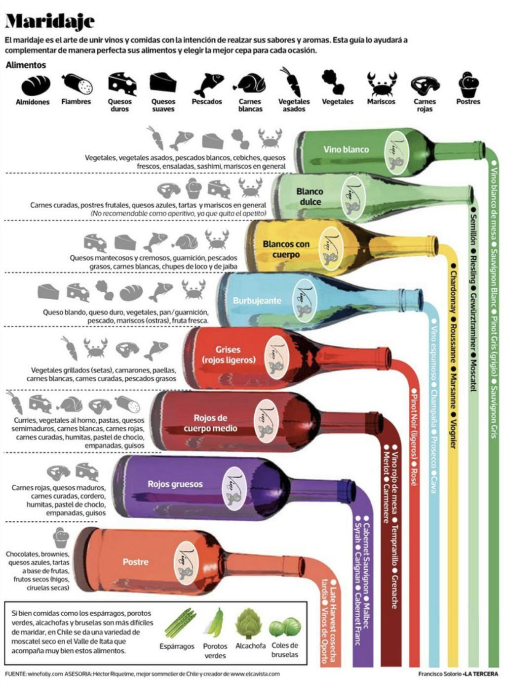 Bodegas Cepa 21 Cepa21bodegas Wine Drinks Wine And Beer Wine Food Pairing