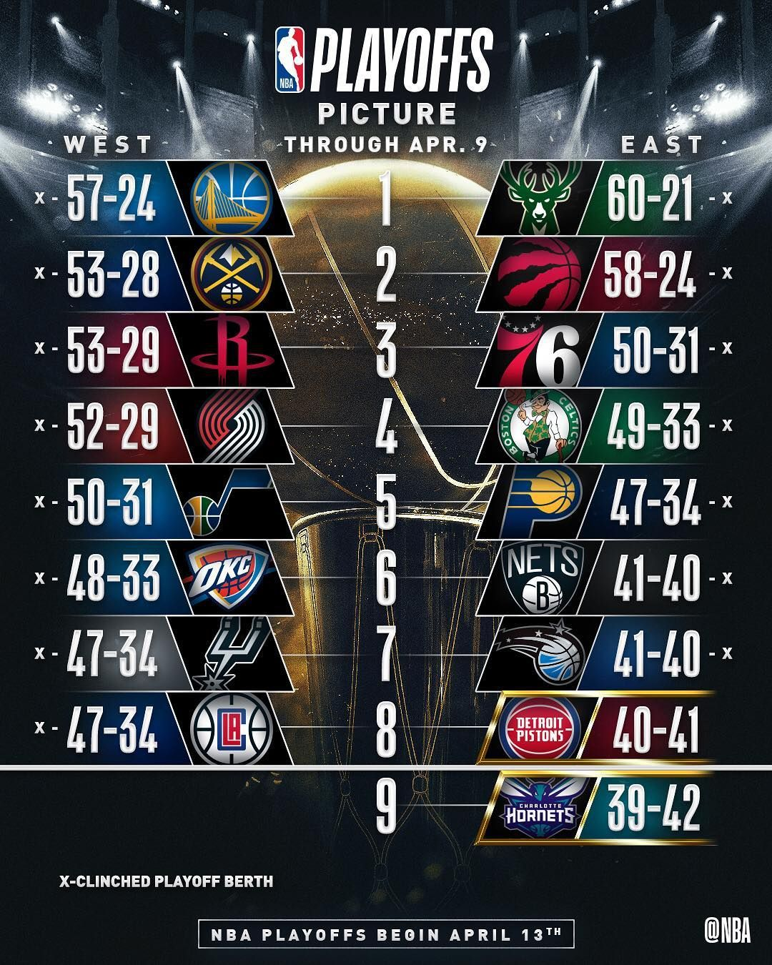 The Nbaplayoffs Picture Ahead Of The Final Day Of The Regular Season Picture Credit Nba Nba Buckets Nbafinals Nbagame Bas Playoff Picture Playoffs Nba
