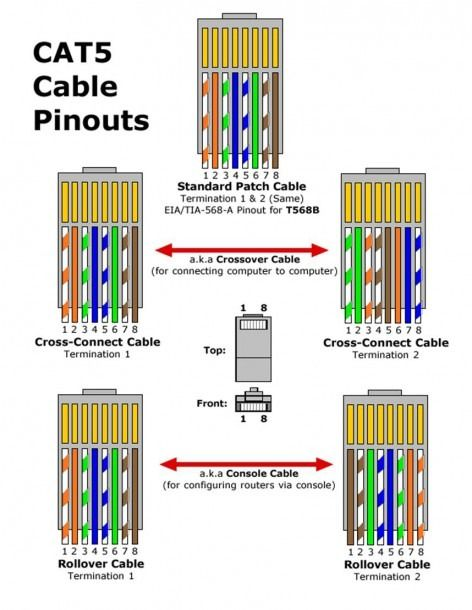 Rj45 Ethernet Cable Wiring Diagram In 2020 With Images