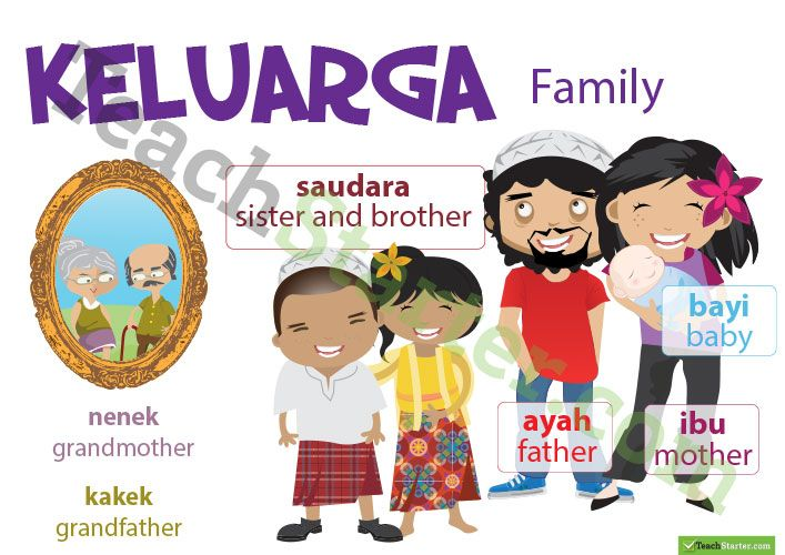 Family Indonesian Language Poster Teaching Resource Indonesian