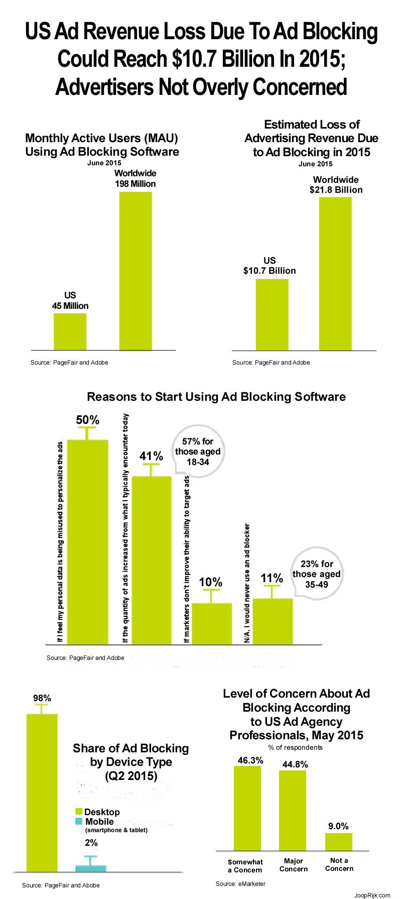 Ad blocking software platform PageFair conducted a recent survey and found that 16% of the US web users are using ad blocking software. The loss of advertising revenue to US publishers, according to PageFair, could be around $10.7 billion in 2015 and grow to $20.3 billion by 2016, but more than half of advertisers are not overly concerned. #adblocking #software