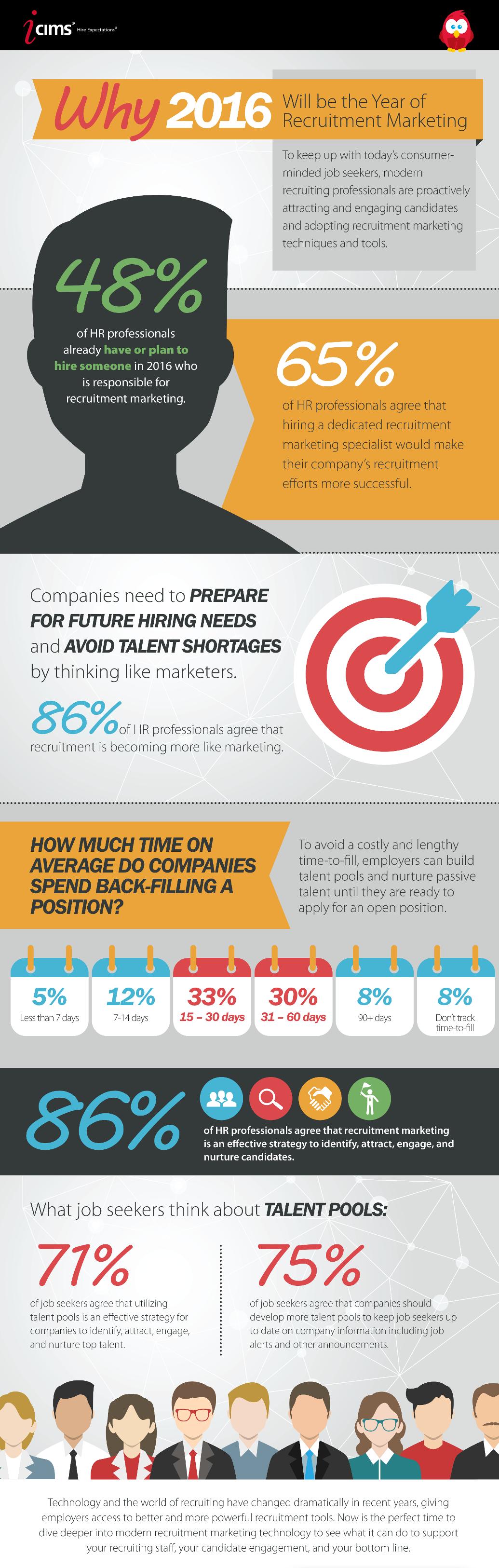 Include Recruitment Marketing In Hiring Strategies Infographic Recruitment Marketing Strategy Infographic Infographic Marketing