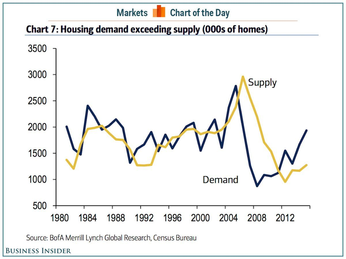 The Us Housing Market Has A Major Supply Problem Marketing Business Finance Business Insider