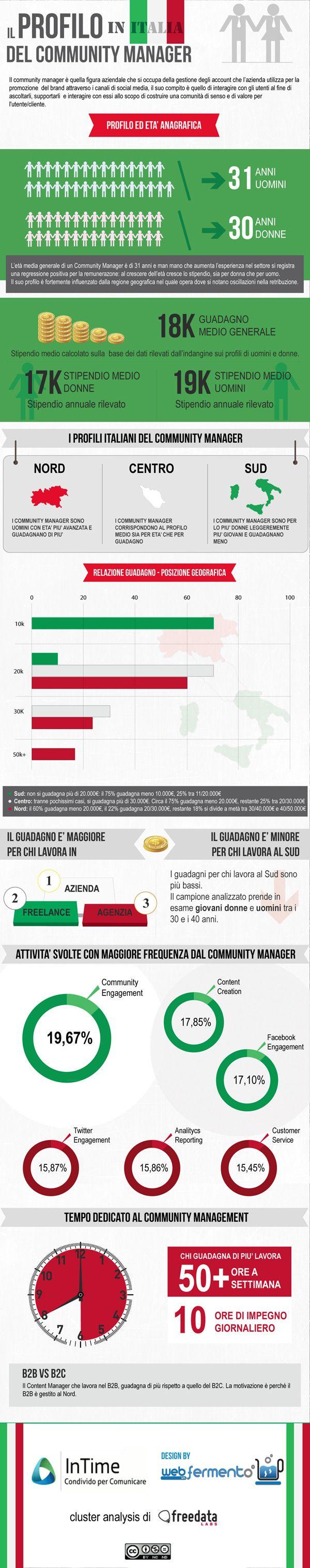 Il Community Manager in Italia, ecco i dati del sondaggio [Infografica] #smm