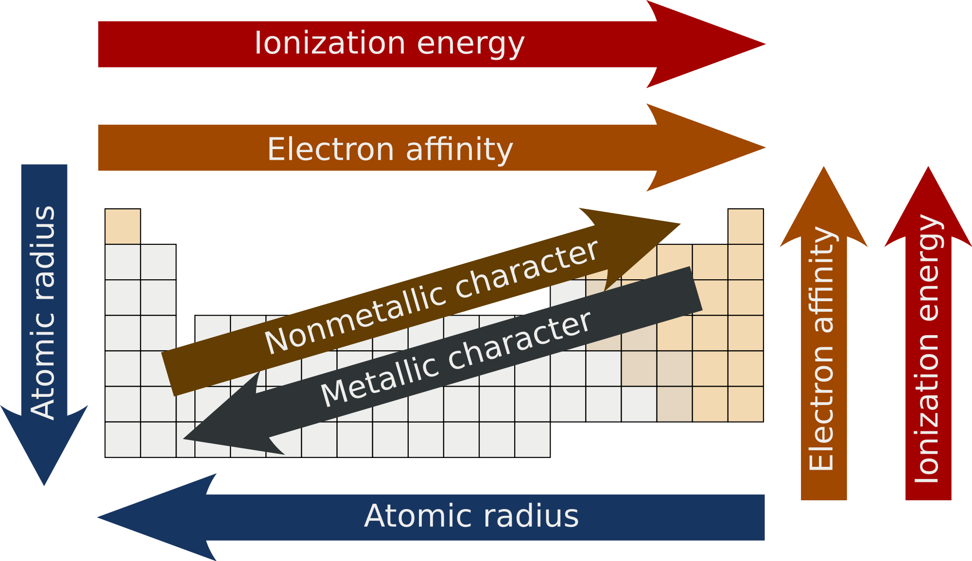 Electronegativity Change Across Periodic Table