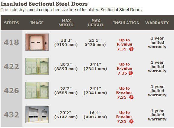 Commercial Garage Door Sizes Http Undhimmi Com Commercial Garage Door Sizes 1506 30 11 Html Garage Door Sizes Commercial Garage Doors Garage Doors