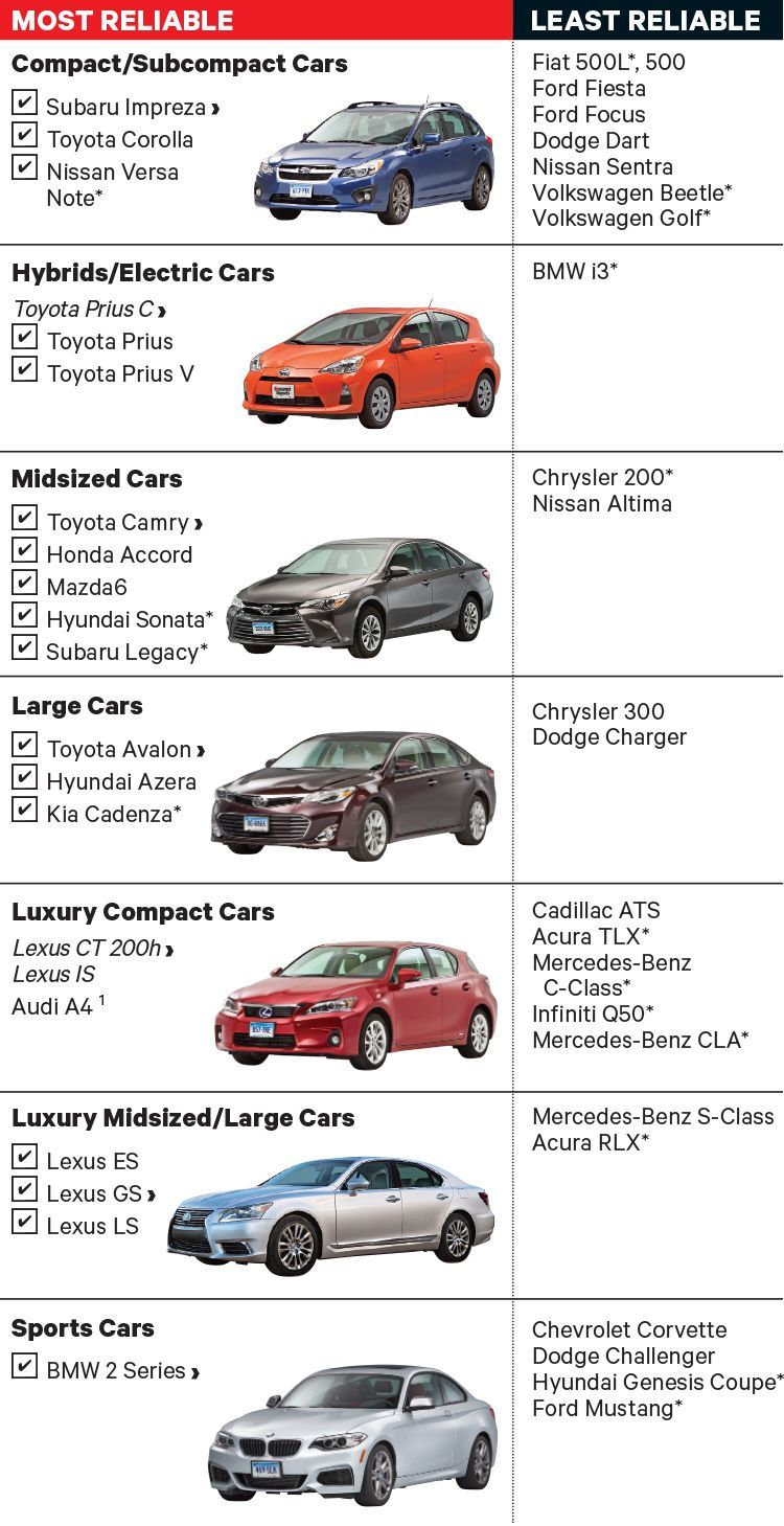 Most And Least Reliable Cars Consumer Reports