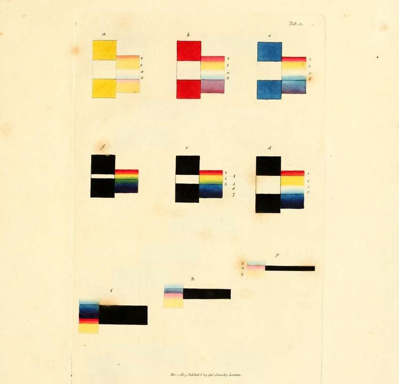 Theory of Colours: James Sowerby's 'A New Elucidation' (1809