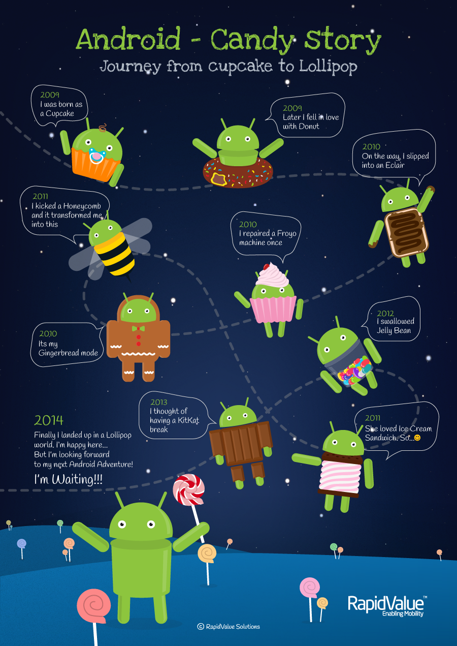 The History of the Android OS Android photography