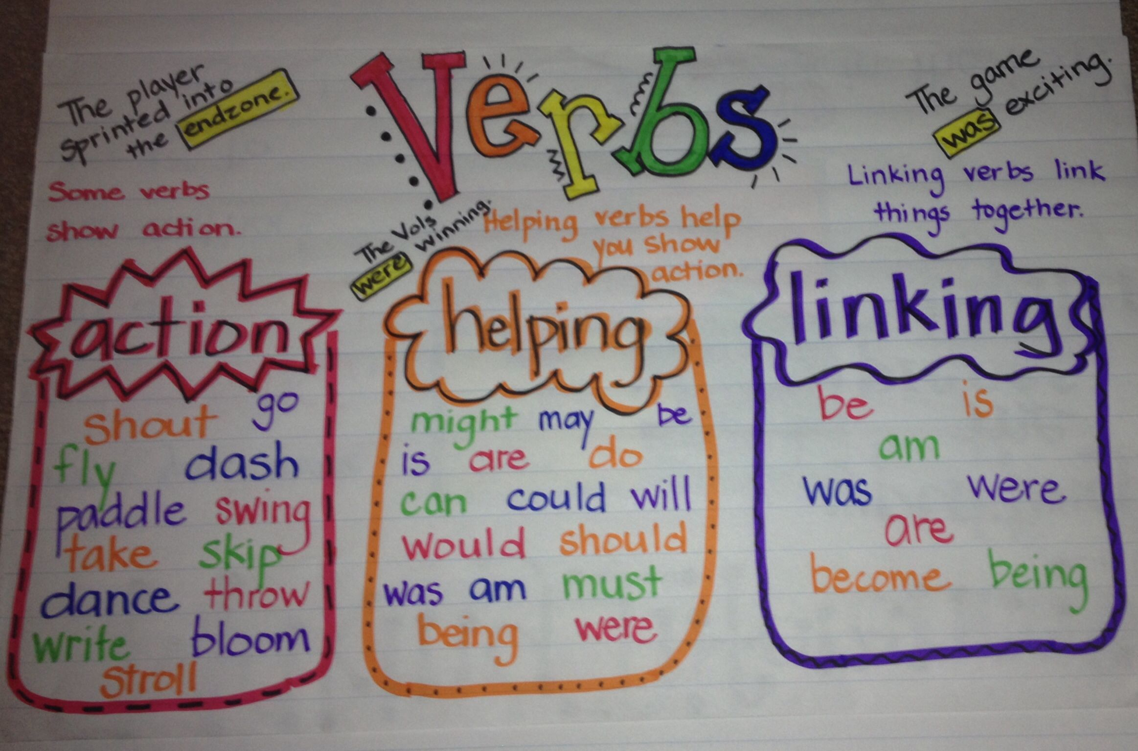 The Three Types Of Verbs Review