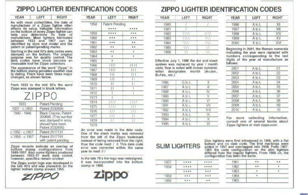 Chart code zippo date Dating Canadian