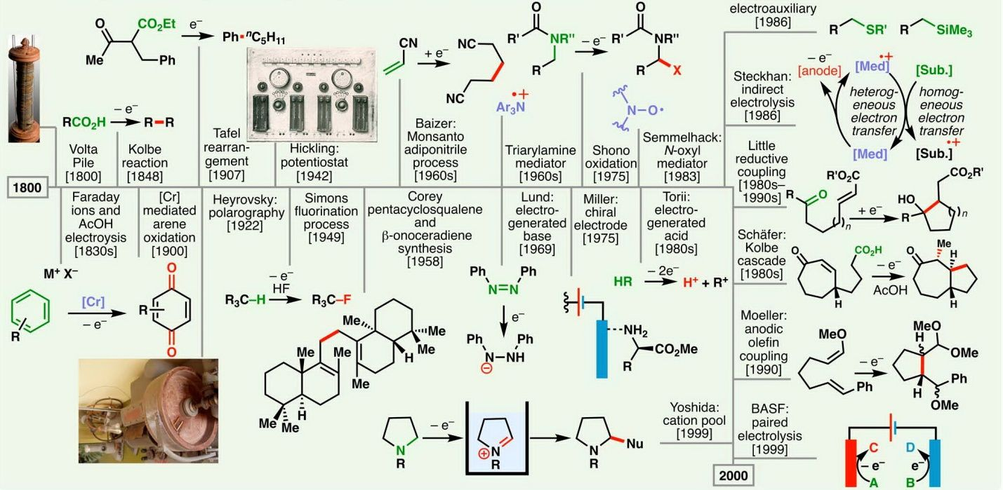 scope of chemistry, superimposed on a historical timeline ...