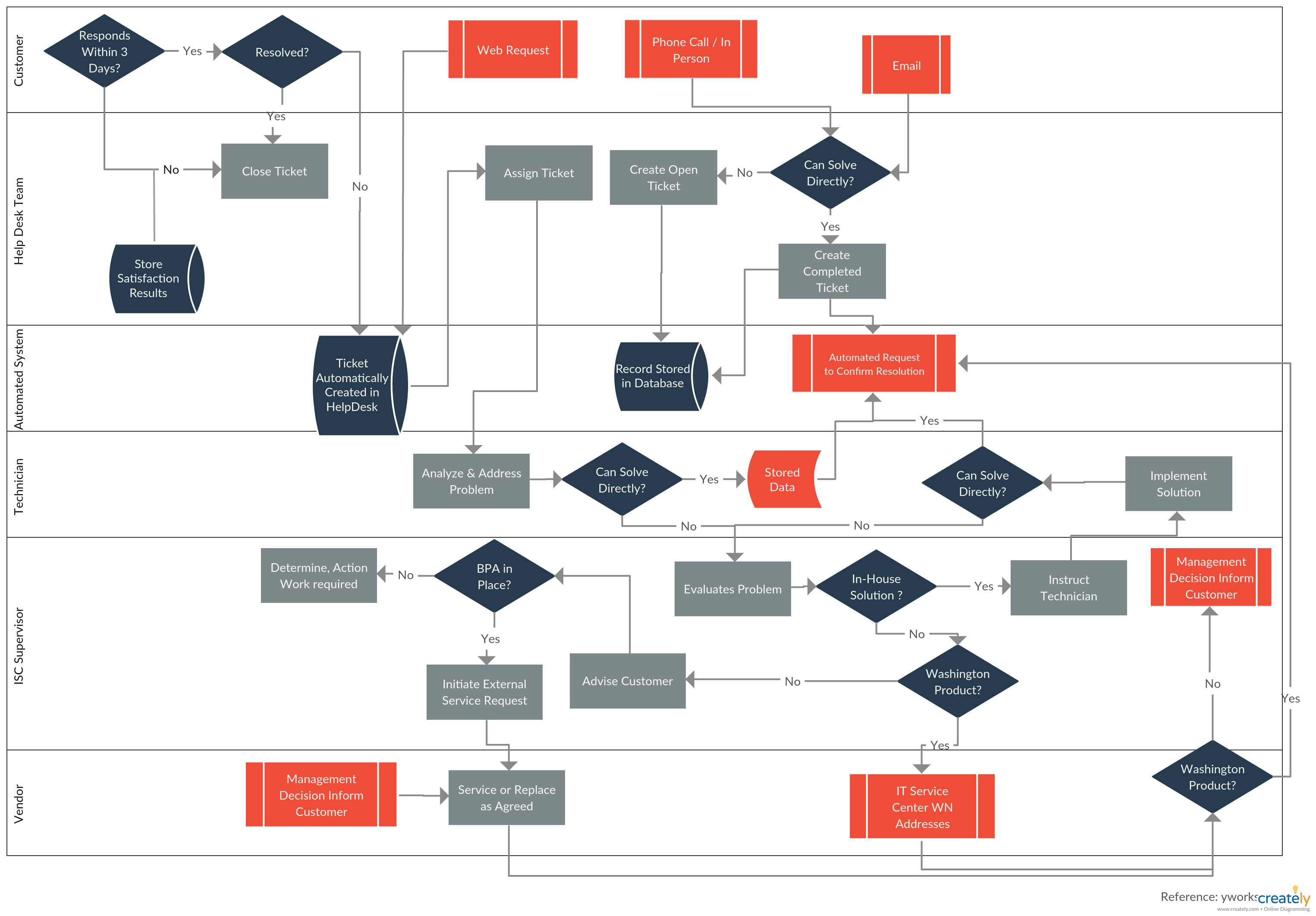 Process Documentation Guide Learn How To Document Processes Flow Chart Flow Chart Template Help Desk