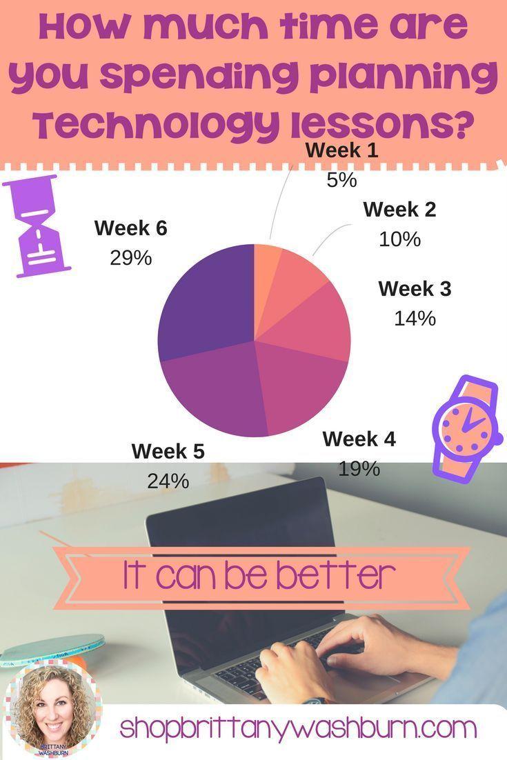 Technology Lesson Plans and Activities Grades K-5 Bundle | Teacher ...