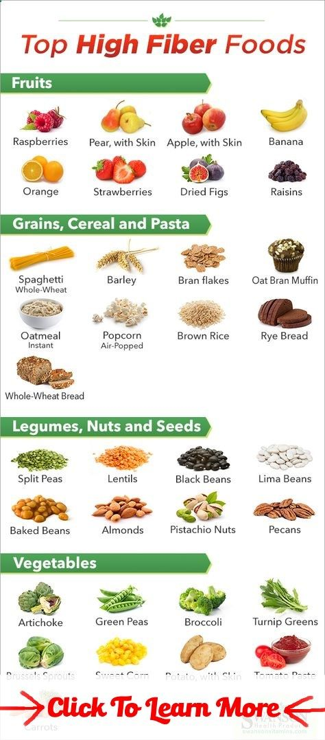 Best Of 2017 Bmi Chart high fiber foods chart #health #fitness