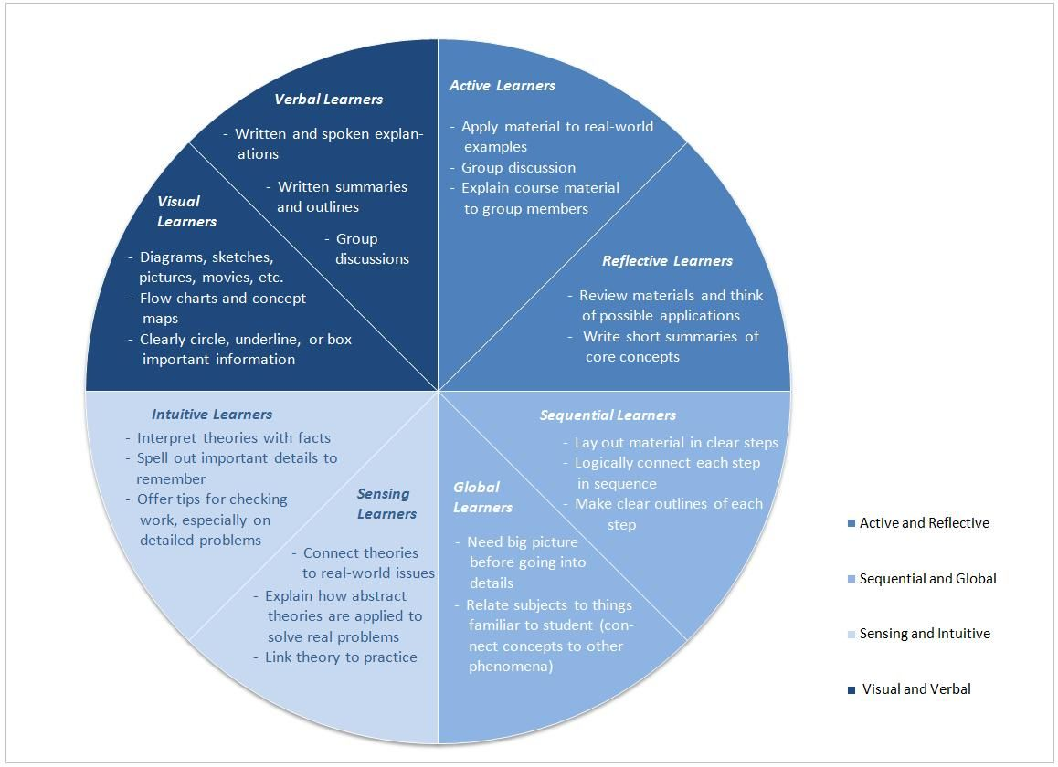 overview of learning styles essay Learning styles have received considerable attention in recent years there are more than 20 style dimensions that have been identified so far it has come out of the more general research on cognitive styles, particularly from the field of psychology the earliest and frequently discussed dimension.