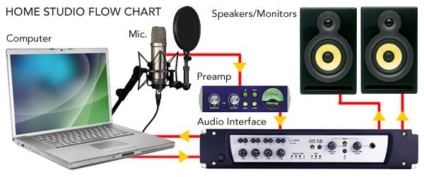 http www homerecorder com index php ad pinterest cool recording rh pinterest com