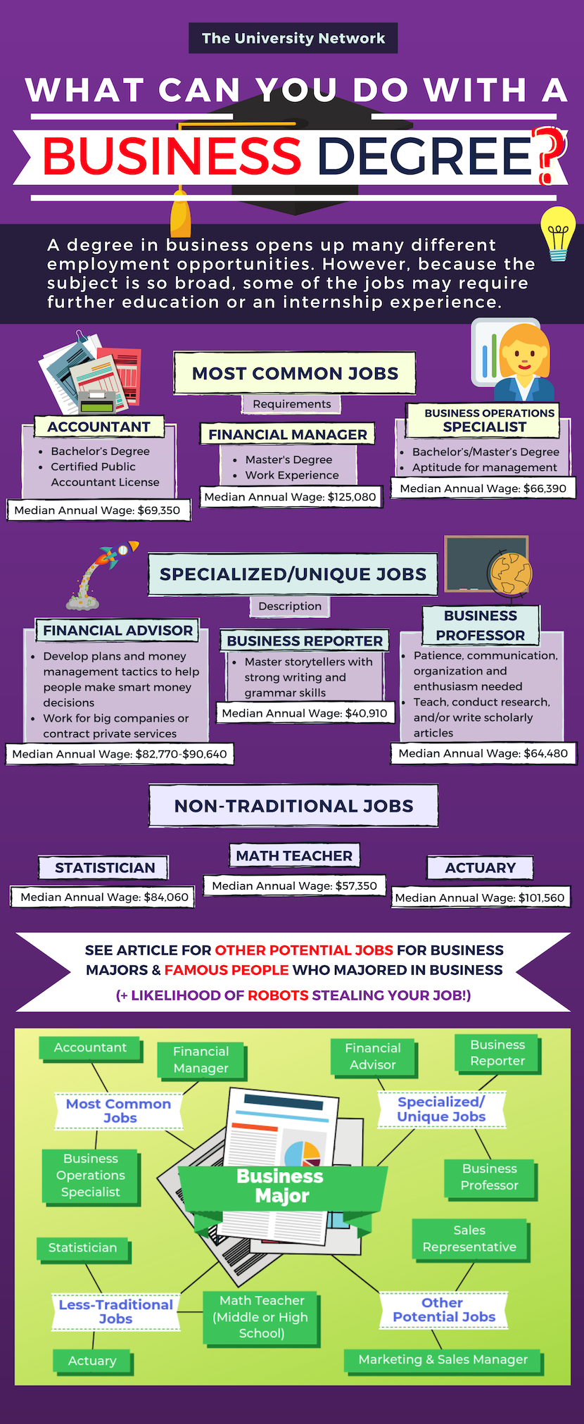 12 Jobs For Business Majors | The University Network | Business management  degree, Business major, Business administration degree