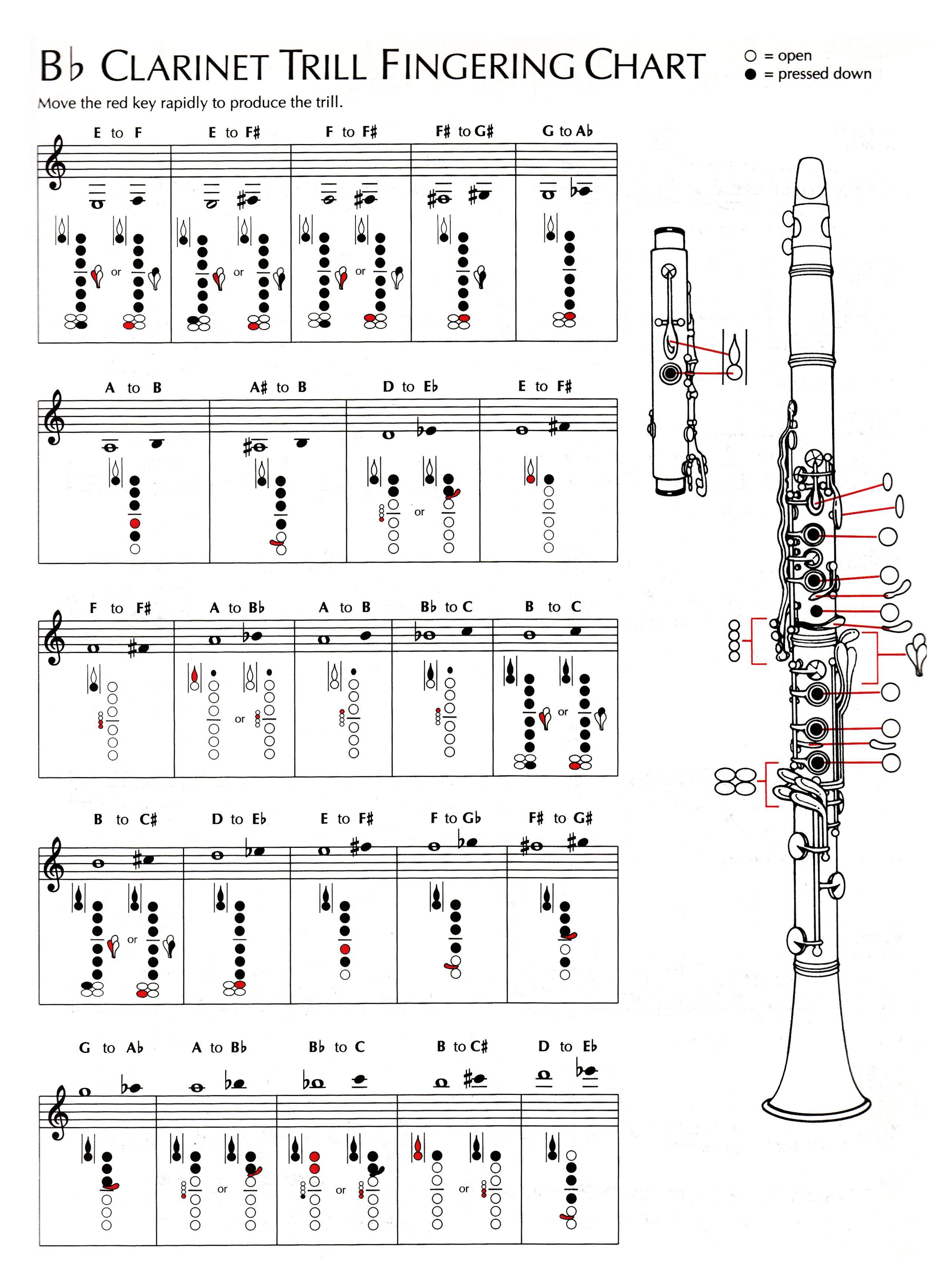 Pin by karla sanchez on music sheet music