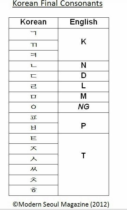 korean final consonants learning korean pinterest korean finals and korean language. Black Bedroom Furniture Sets. Home Design Ideas