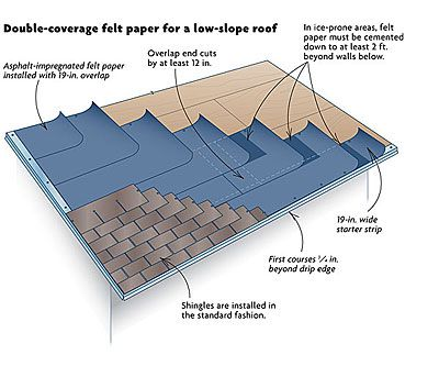 Shingling A Low Slope Roof Asphalt Roof Shingles Roof Shingles Pitched Roof