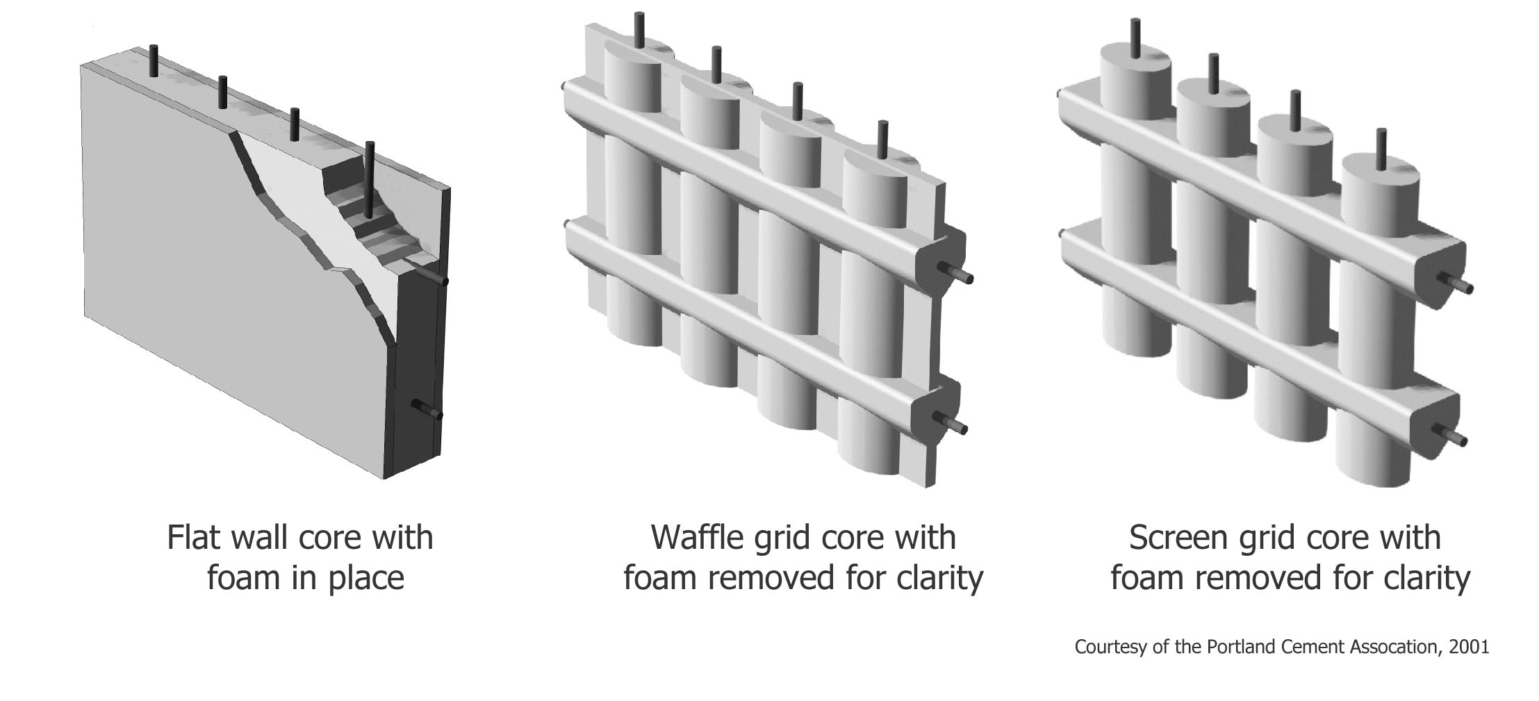 3 types of insulated concrete forms icf flat wall for Icf concrete roof