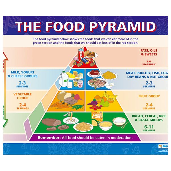Food pyramid healthy eating happy lifestyle pinterest food