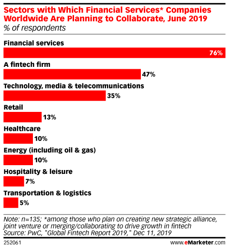 Seven Charts The State Of Digital Banking In 2020 Emarketer