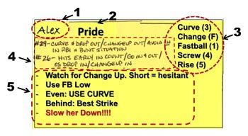 Fastpitch Softball Free Article Pitch Calling And Creating A Cheat