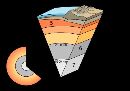 Astenosfera - Wikipedia