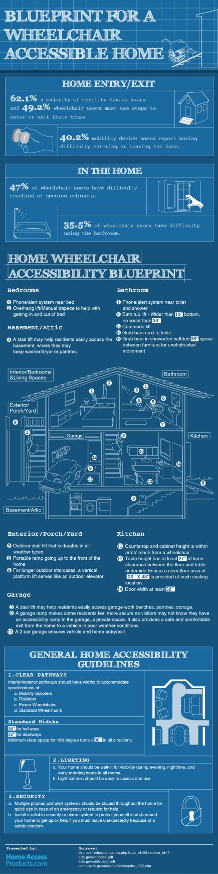Blueprint for a wheelchair accessible home infographic pinterest blueprint for a wheelchair accessible home infographic two classy chics malvernweather Images