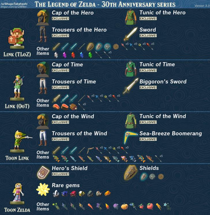 The Legend of Zelda: Breath of the Wild - amiibo Item Guide (Updated: 11/14/17) | Legend of zelda. Legend of zelda memes. Legend of zelda breath