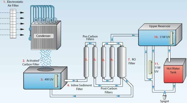 Triplepundit We Report The Business Case For Sustainability Water Treatment System Solar Power House Atmospheric Water Generator