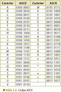 Tabla Código Ascii Codigo Ascii Código Alfabeto Codigos