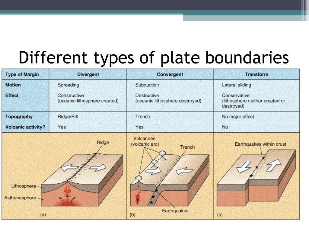 Types Of Plate Boundaries Worksheets