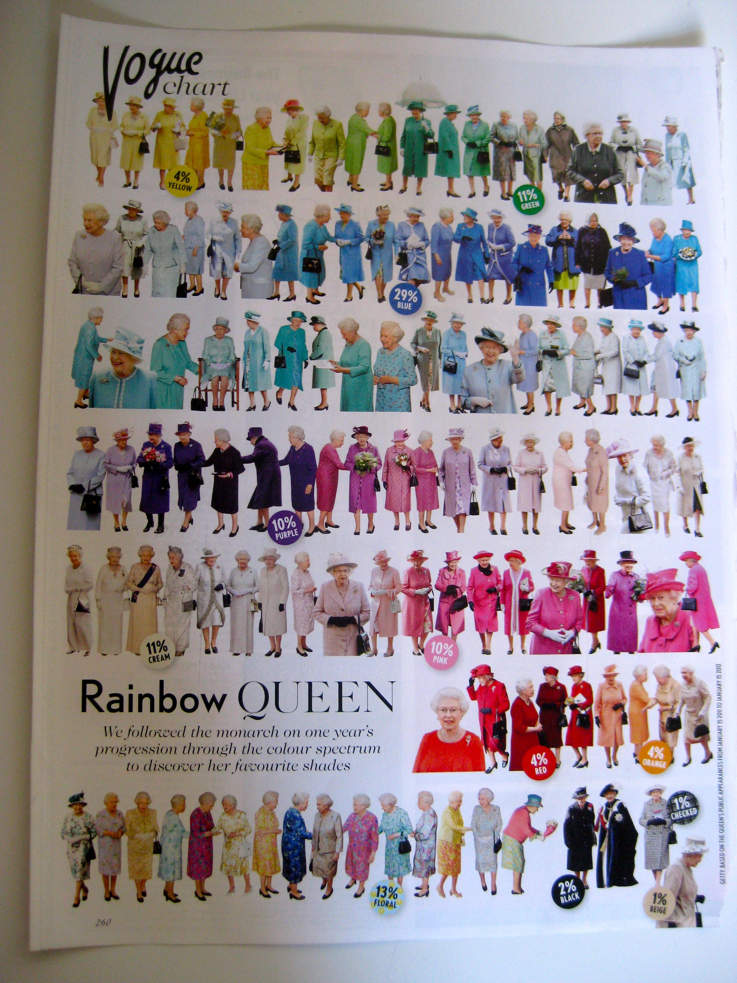 Vogue chart of queen elizabeth iis colorful outfits in a year vogue chart of queen elizabeth iis colorful outfits in a year fandeluxe Choice Image