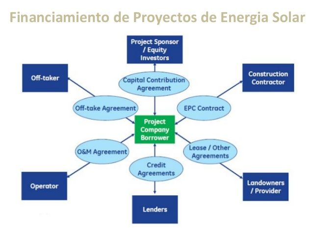 Solar Energy Project Finance Europe Solar Energy Project Finance - credit agreements