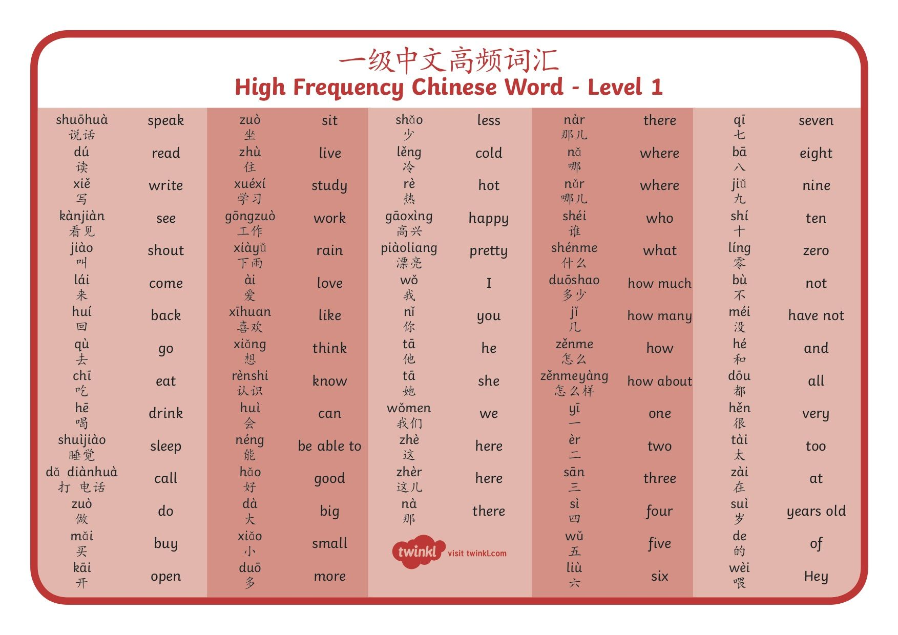 HSK Level High Frequency Chinese Words